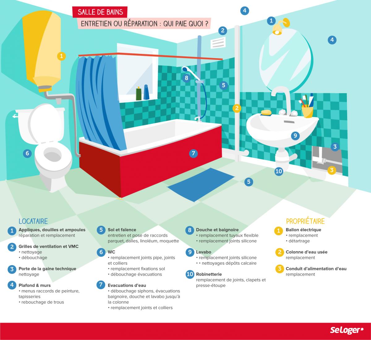 entretien ou r paration de la salle de bains qui paie quoi entre le locataire et le. Black Bedroom Furniture Sets. Home Design Ideas