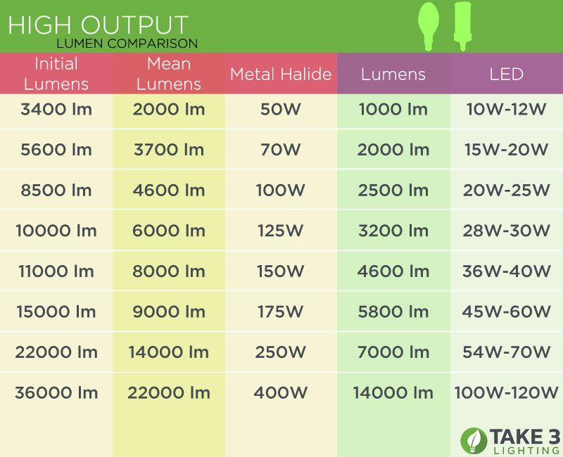 Lumen To Watt Comparison Energy Vs Brightness In 2020 Watt Energy Chart