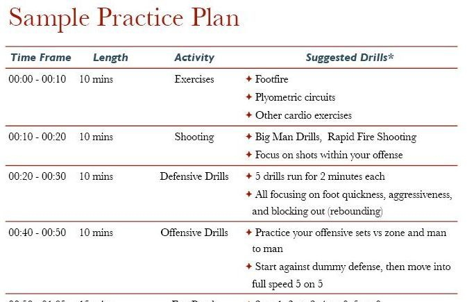 Basketball Practice Planning Is Both An Art And A Science While