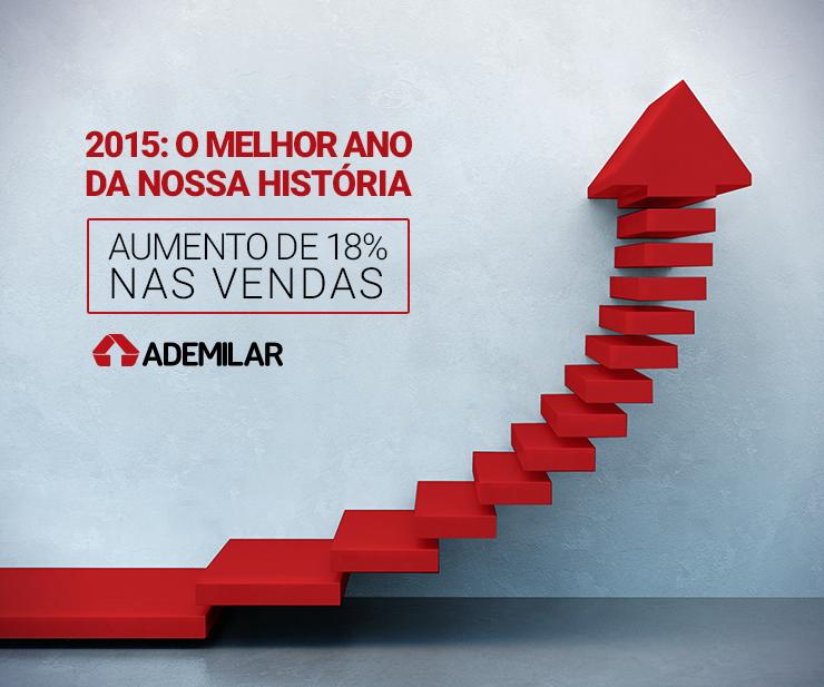 Em 2015 a Ademilar obteve o melhor desempenho de sua história. A empresa comemora crescimento de 18,61% no volume de créditos comercializados na comparação com 2014. A administradora, que previa um índice de 10% no ano passado, estima para 2016 um aumento de 18% nas vendas.