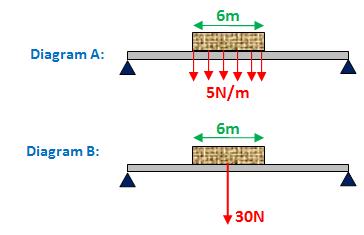 Bending moment mechanical engineering homework help