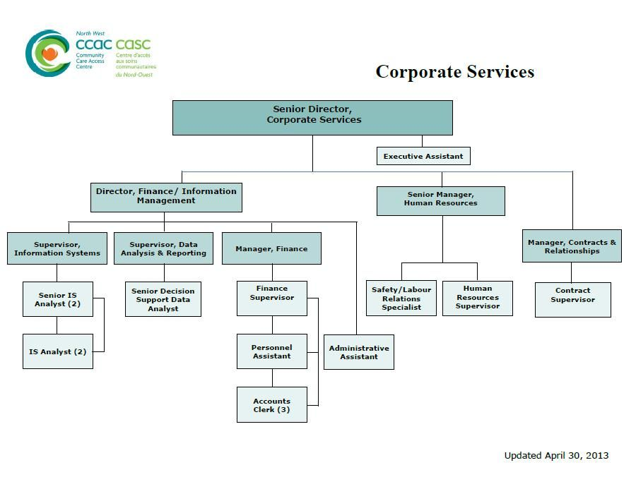 Image Result For Organizational Chart For Assisted Living Facility Organizational Chart Human Resources Organizational