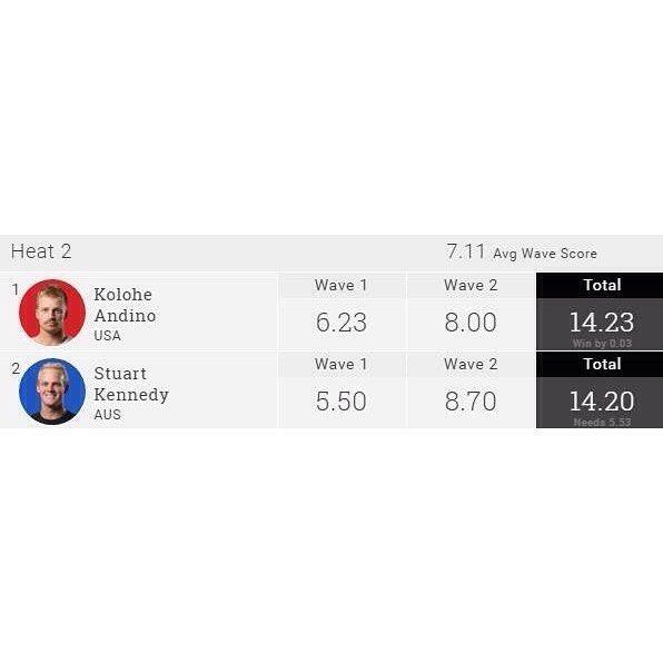 Última vaga para a final do #QuikPro definida !! O  faz sua segunda final no WCT eliminando o wildcard @stueykennedy que estava destruindo. Quem vai ser o primeiro campeão do ano ? @koloheandino22 ou @mattwilko8 ?  E a final do #RoxyPro já tá na água ! Quem leva essa ? @tylerwright ou @courtneyconlogue ? #ItsOn #QuikPro #RoxyPro #GoldCoast #SnapperRocks #Australia by worldsurfreport