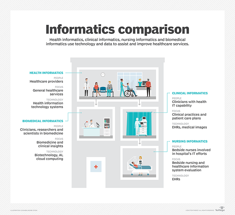 Informatics Comparison Better Healthcare What Is Health Population Health Management