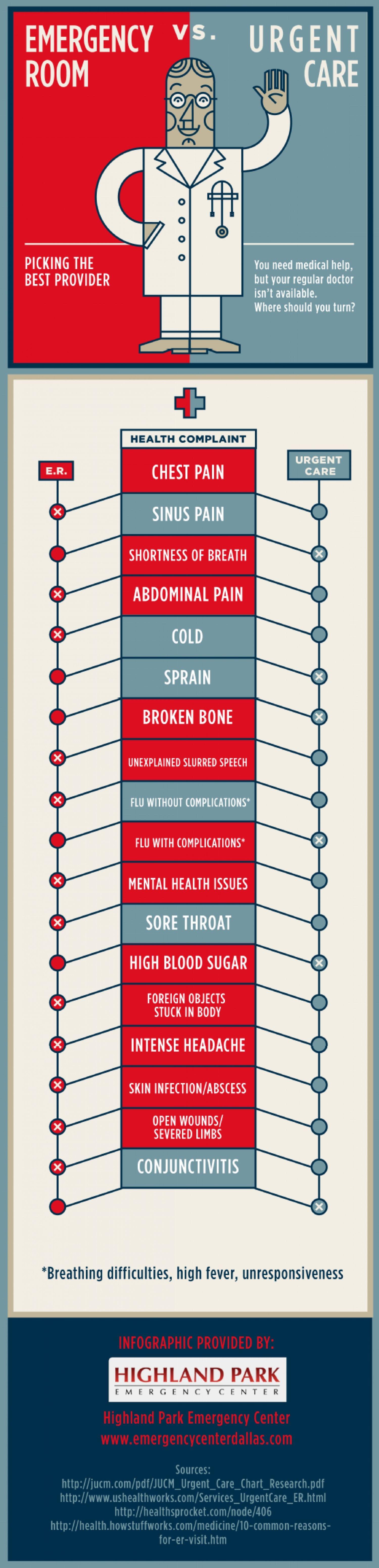 ER vs. Urgent Care Infographic Medical field, Medical