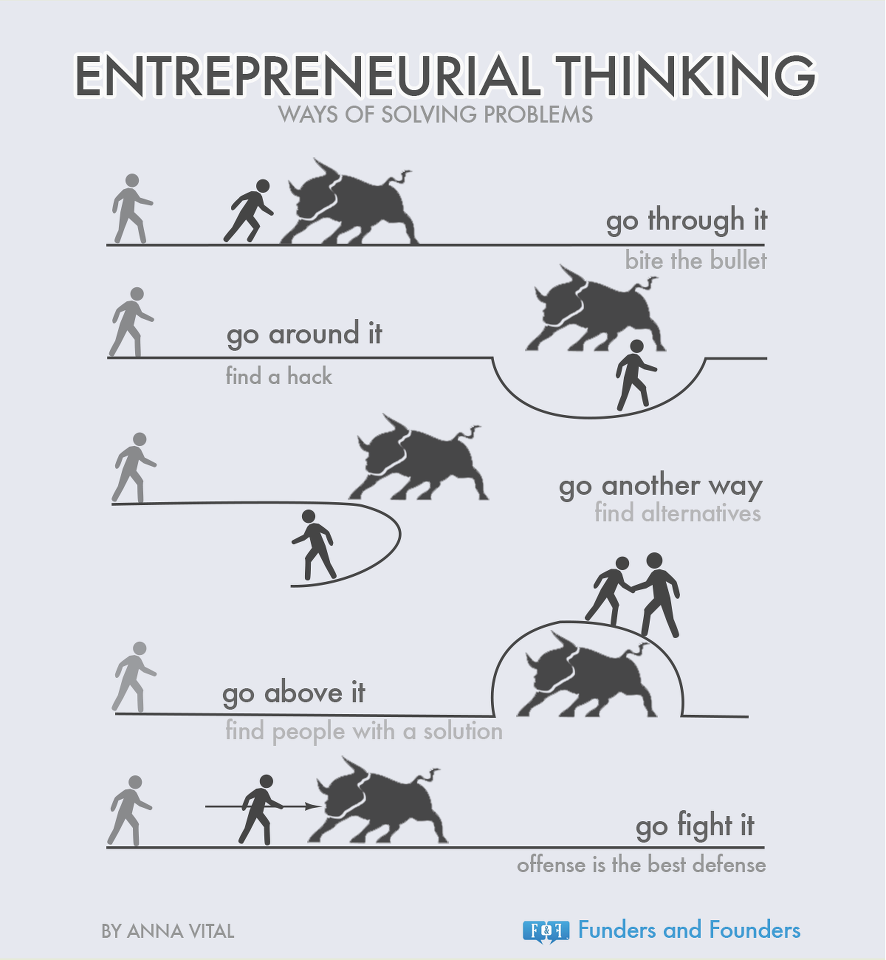 Problems of entrepreneurship
