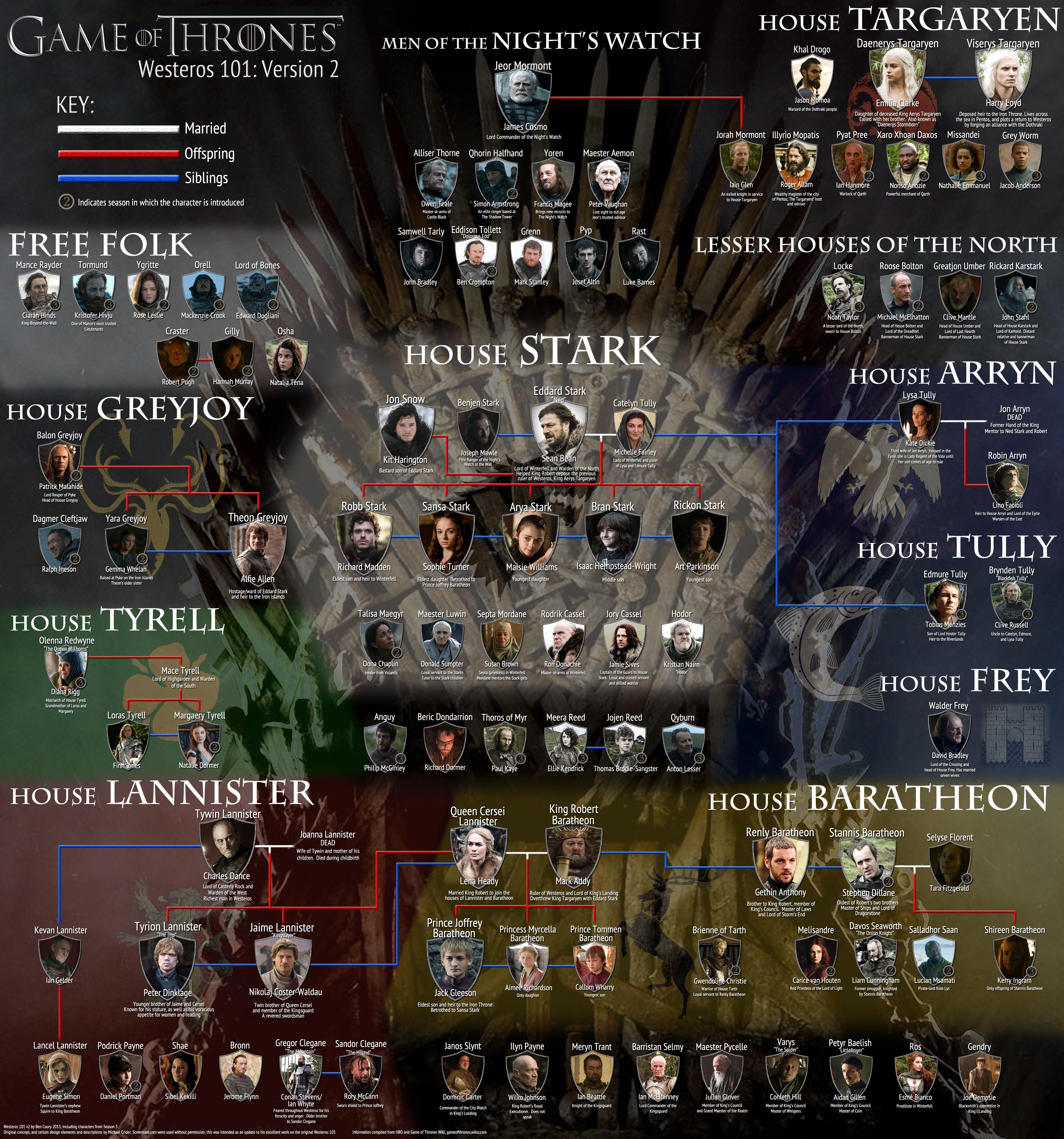 Lineage Relationship Chart