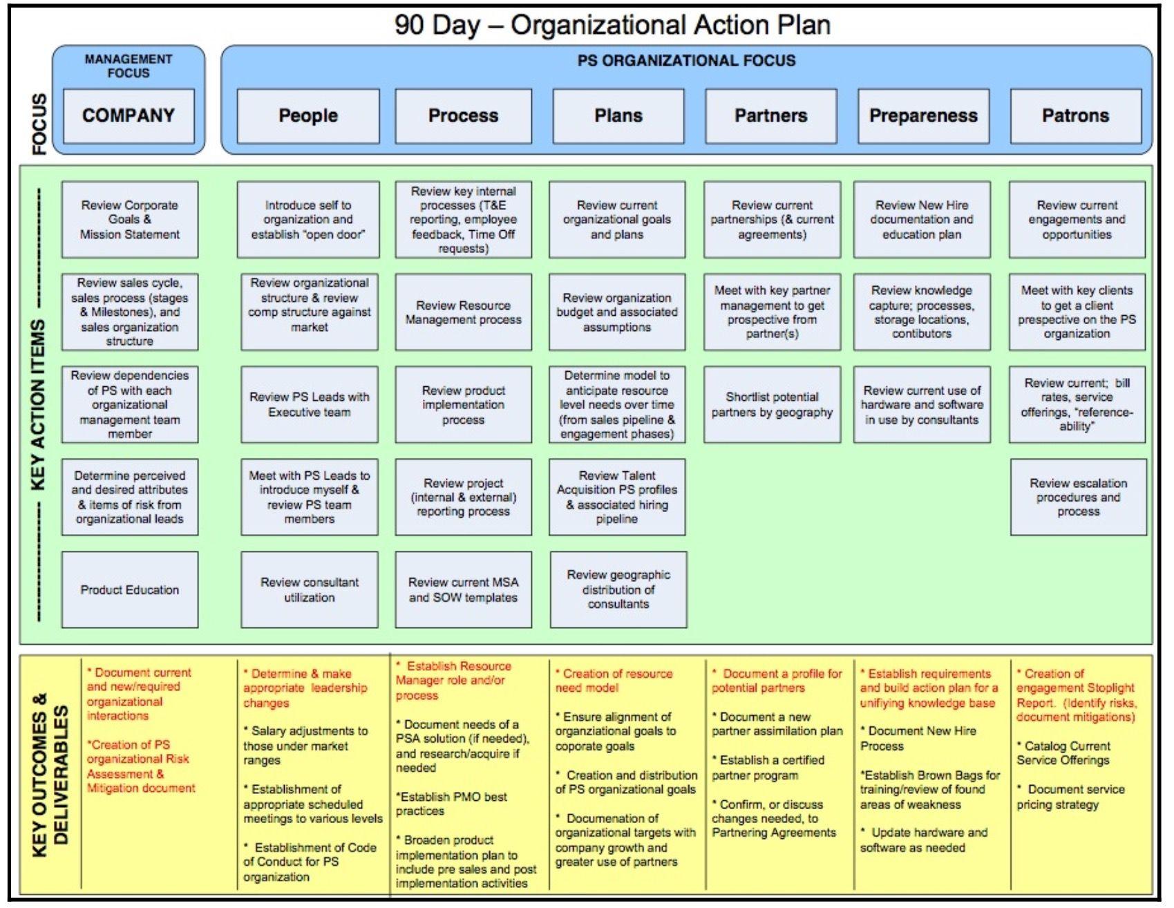 90 day plan example business intelligence pinterest 90 day plan example 90 day planbusiness intelligencecomputer science flashek Choice Image