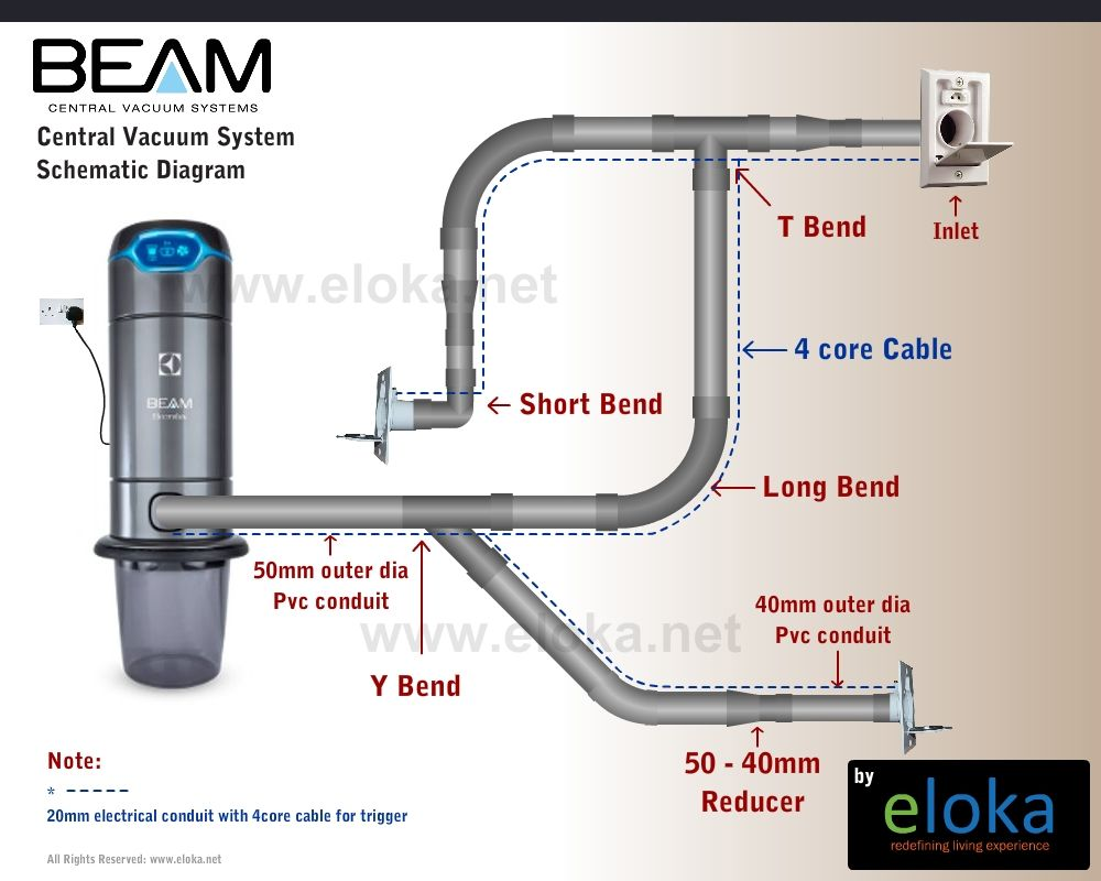 Offering Central Vacuum Systems In India From Beam By