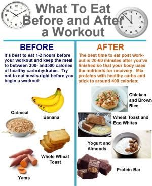 Best time to eat after exercise for weight loss
