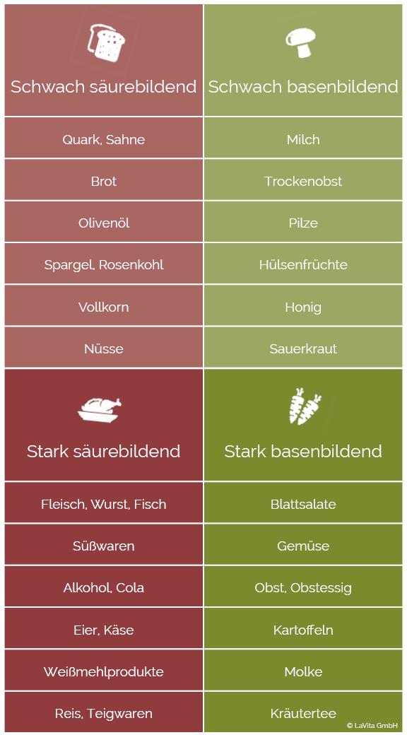 s ure basen tabelle welche lebensmittel sind s urebildend infografiken haushalte und gesundheit. Black Bedroom Furniture Sets. Home Design Ideas