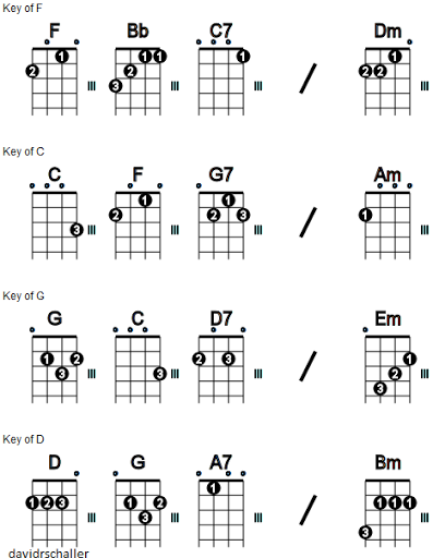 Ukulele Chords Chart With Finger Numbers