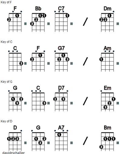 ukulele c m how to put the fingers