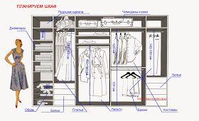 http://www.thewaveofdecor.ru/2015/04/risuem-shkaf-i-garderob.html?m=1