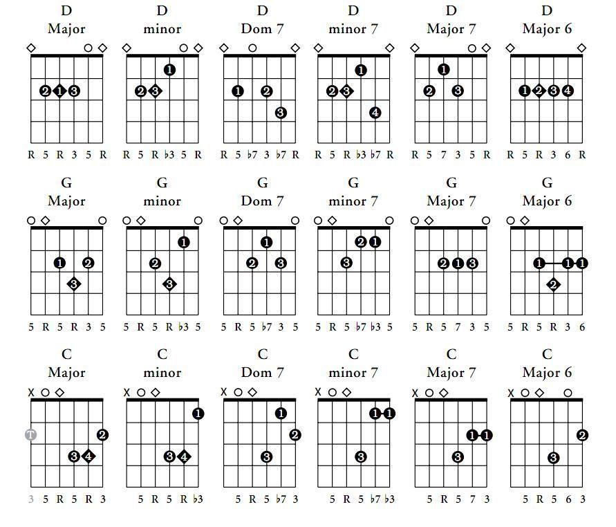 Viola da gamba | Viola da gamba, Viola and Bass