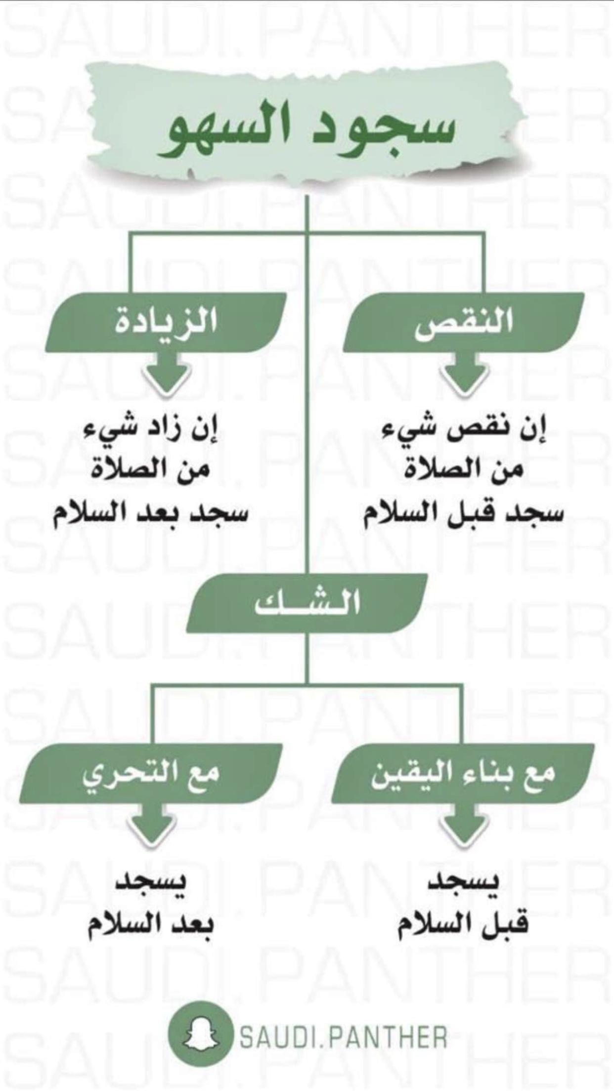 سجود السهو Islam Beliefs Islam Facts Islamic Quotes Quran