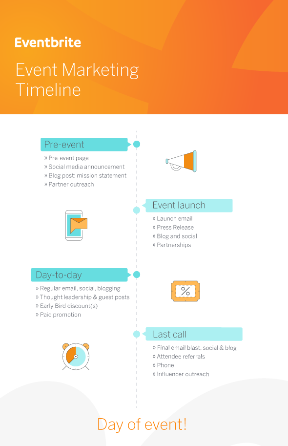 Template Event Marketing Strategy And Timeline Eventbrite Event Marketing Strategy Event Marketing Event Planning Timeline