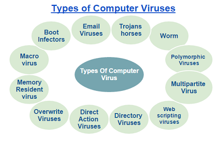how to find virus on computer