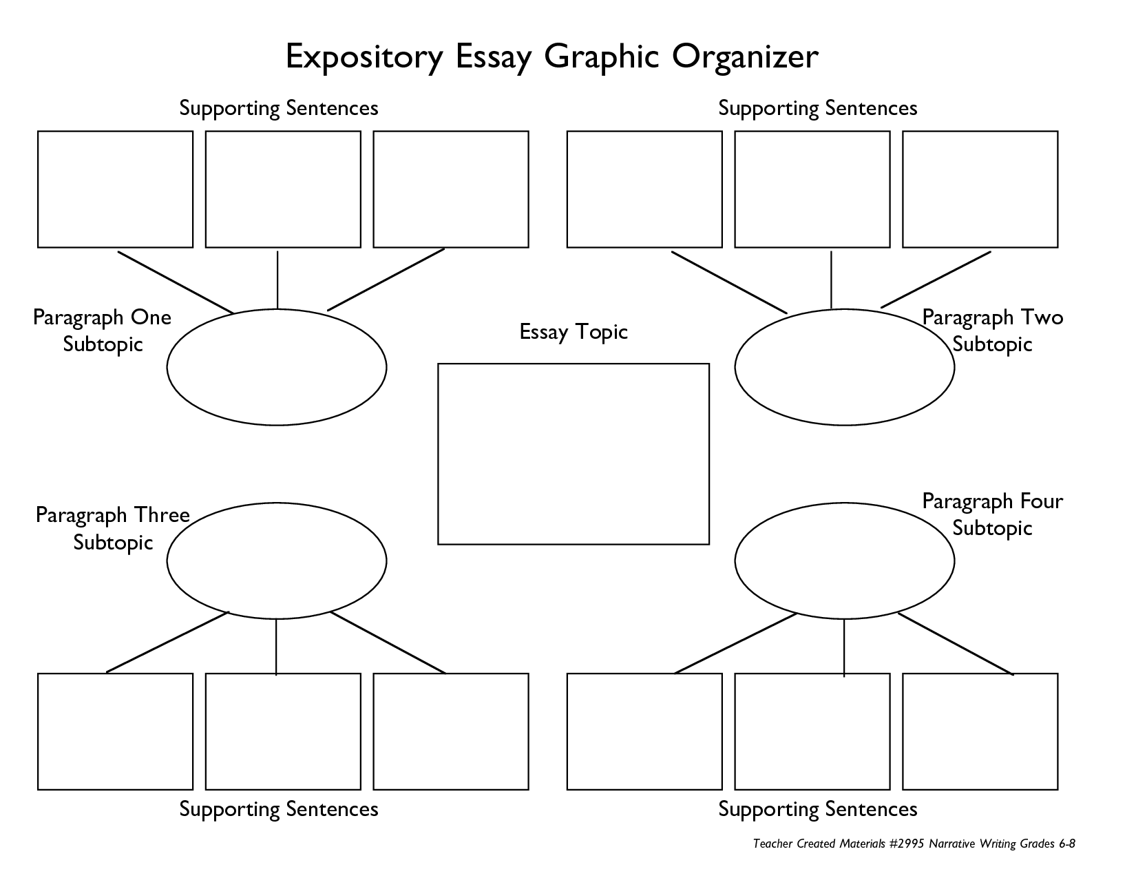 types of graphic organizers for writing essays Graphic organizers they help students organize their thoughts and ideas for answering questions, function as a pre-writing tool for essays, and provide a visual display of information they can be an easy way to differentiate instruction for a variety of learning styles as well.