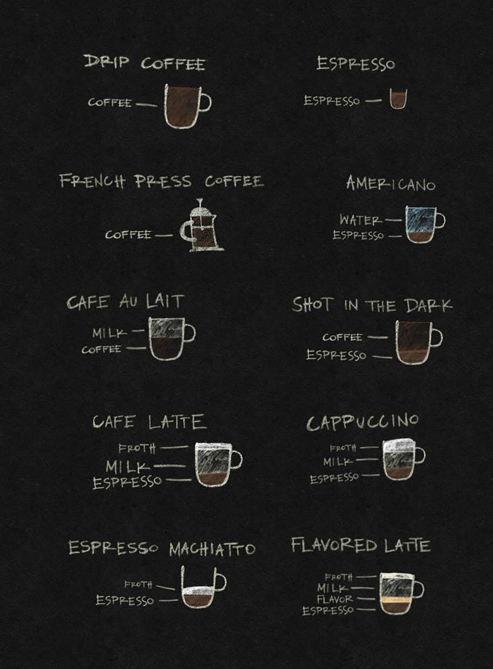 COFFEE 101 Coffee shop menu, Coffee menu, Coffee chart