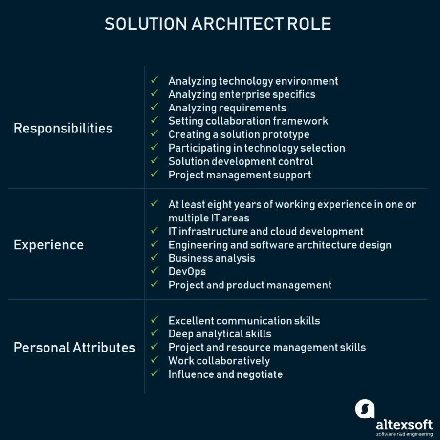 Who is Solution Architect Processes, Role Description