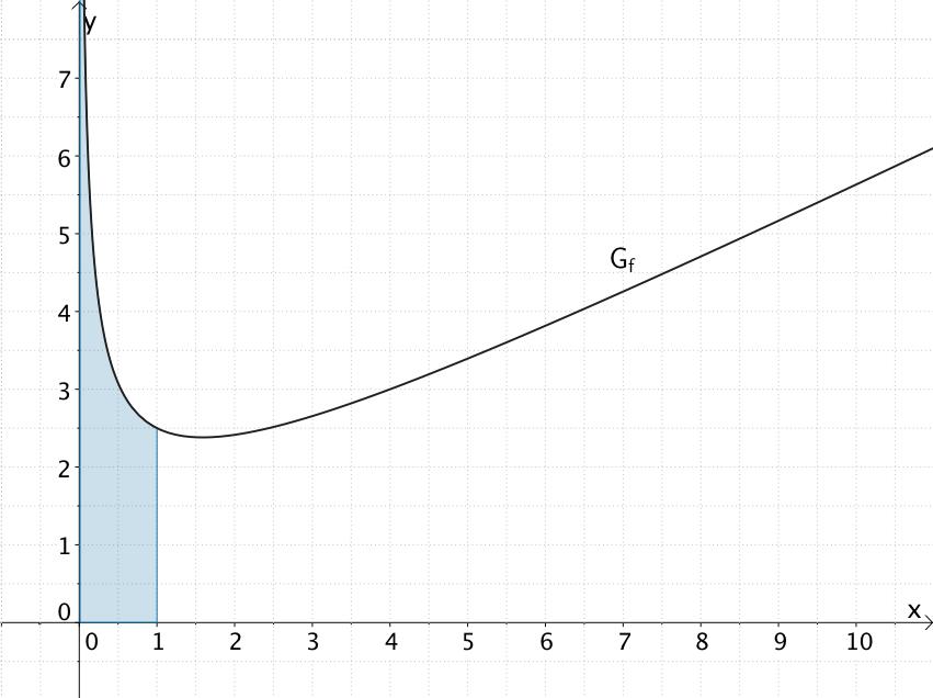 1.6.5 Uneigentliches Integral | Abitur, Flächeninhalt und Mathe abi