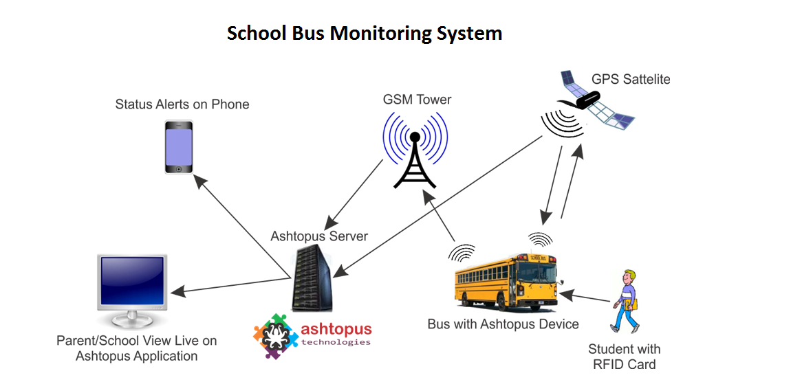 Student Care Rfid Solution By School Bus Tracking In Bus