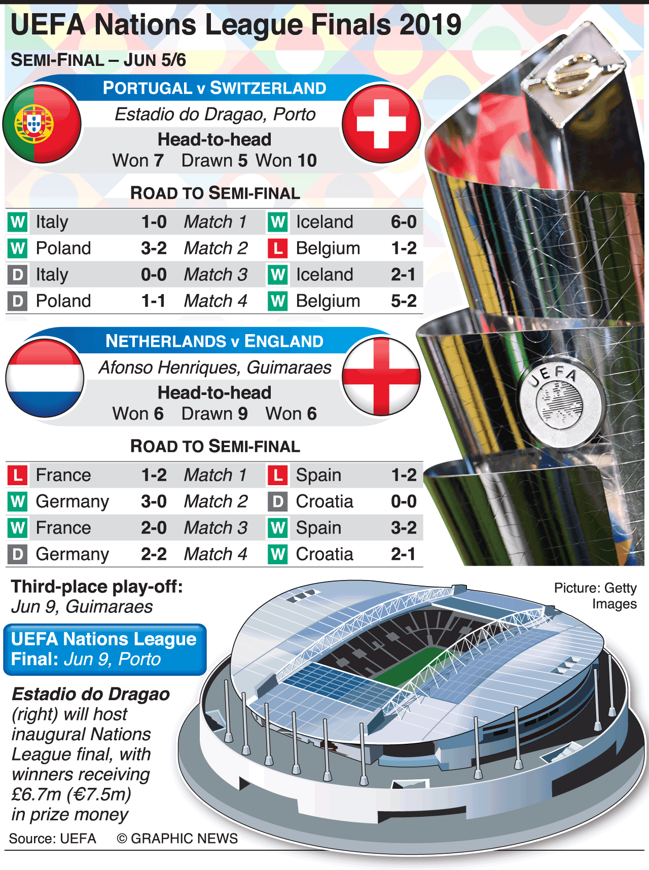 Soccer Uefa Nations League Finals Draw 2019 Infographic League Finals National