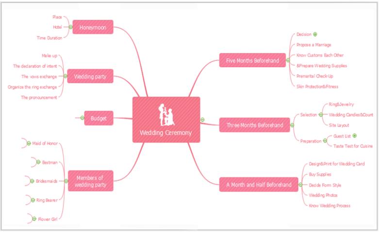 Mindmap Programm Mindmaps Online Erstellen Lucidchart 0