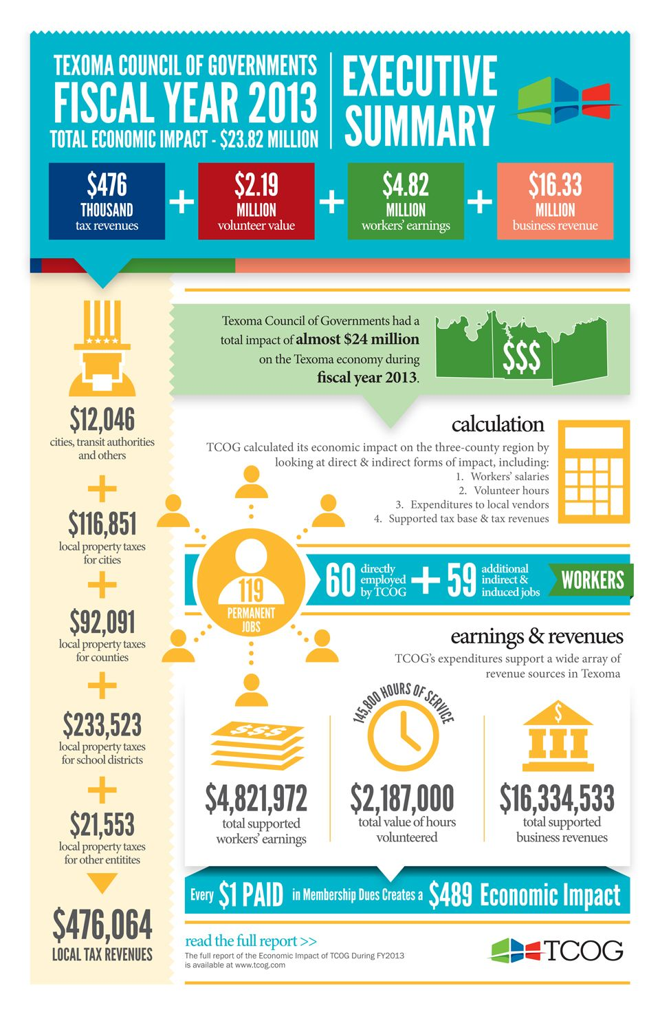 infographics for nonprofit financial reports Google
