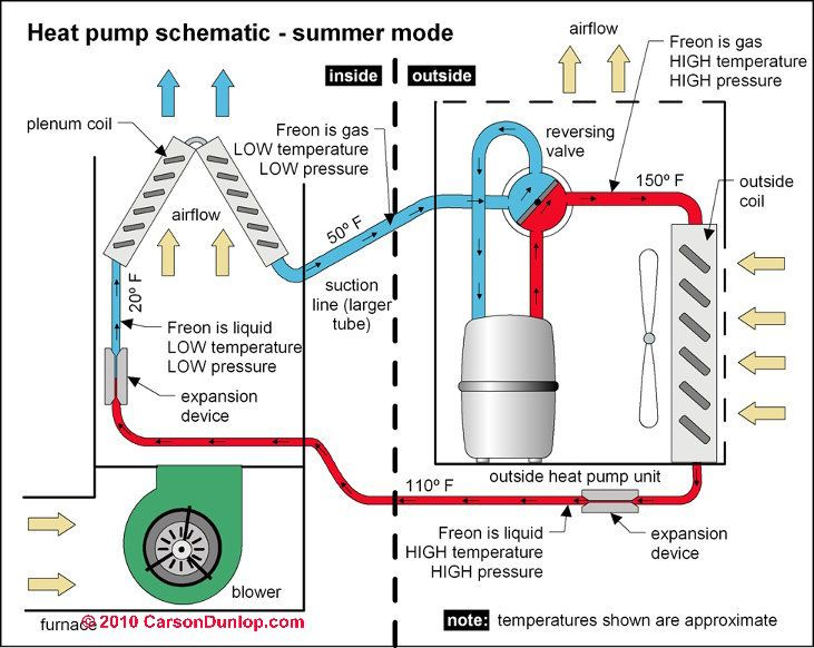 Heat Pump Diagram Of Parts