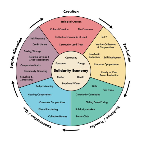 Solidarity Economy Learning Circle 888 Causeway Solidarity Economy Learning