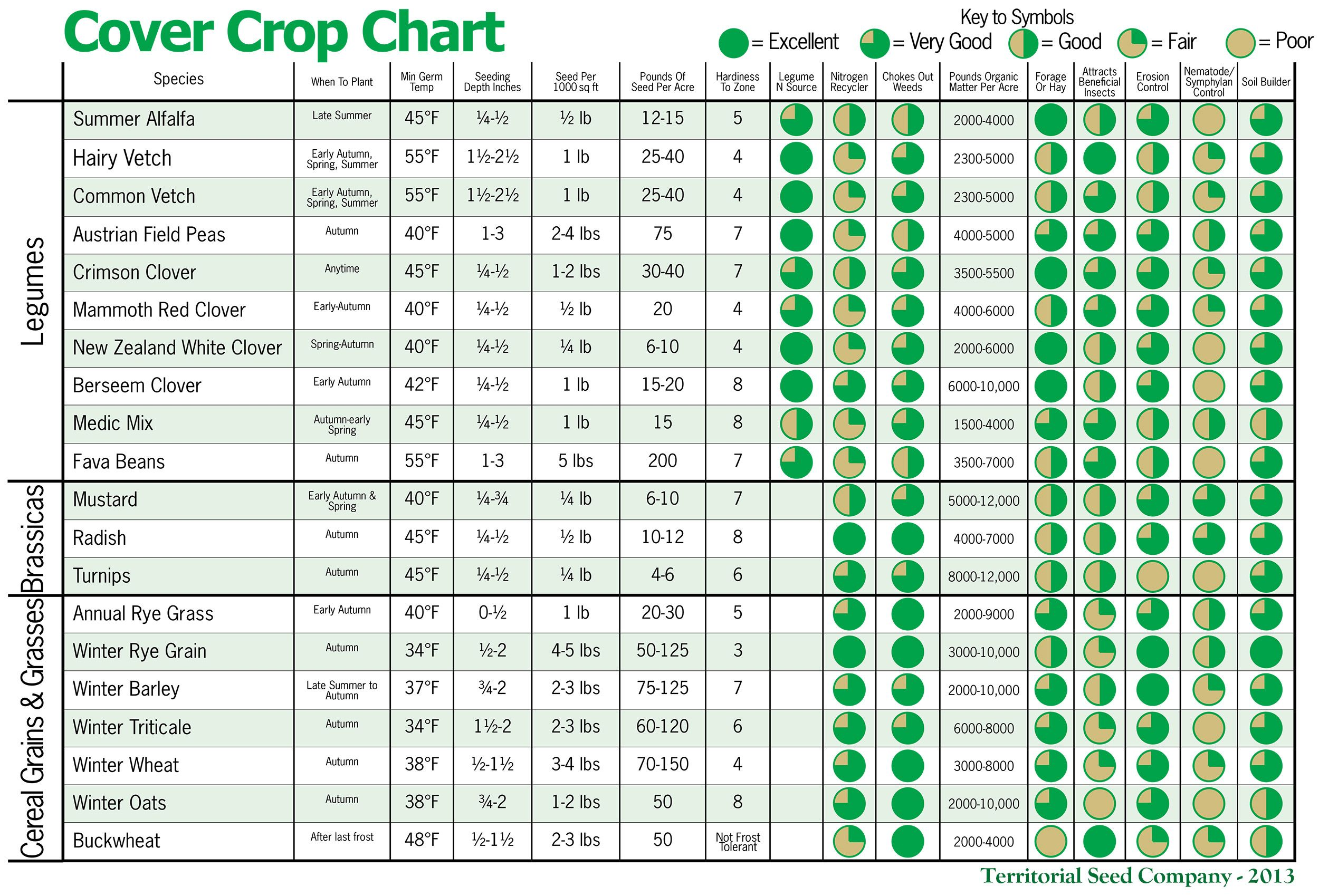 Winter cover crops planting chart grow it eat it for Nursery charts