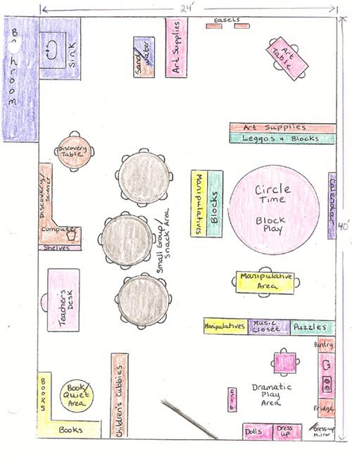I like this one too i like the art and sand and messy for Design a preschool classroom floor plan online