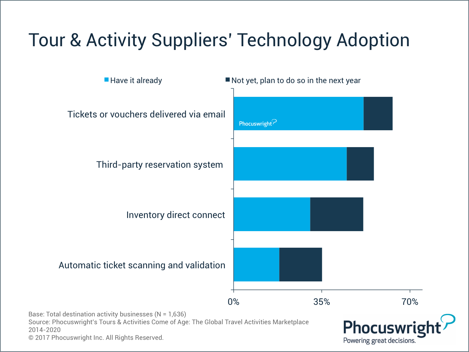 Tour Activities Suppliers Technology Adoptions Phocuswright