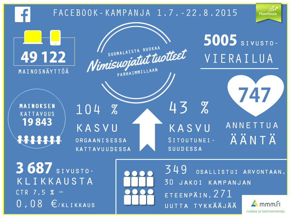 Kampanjasivu keräsi lyhyessä ajassa n. 5000 vierailijaa ja ääniä annettiin yhteensä 747 kappaletta. Mukana olevien toimijoiden Facebook-sivujen orgaaninen kattavuus kasvoi keskimäärin 104 % ja sitoutuneisuus 43 % kampanjan aikana.
