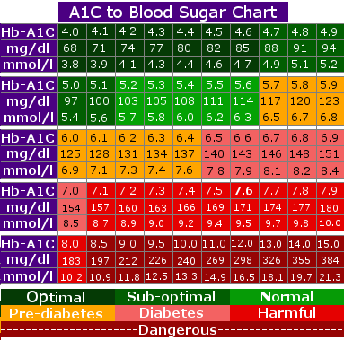 Sugar diabetes facts blood sugar levels sugar level and appointments