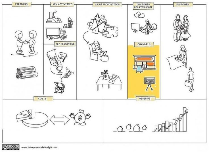 Selecting and Managing Channels in Business Model Canvas