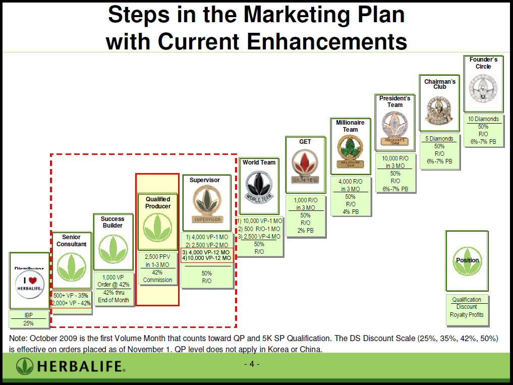 Image Result For Herbalife Marketing Plan  Herbalife