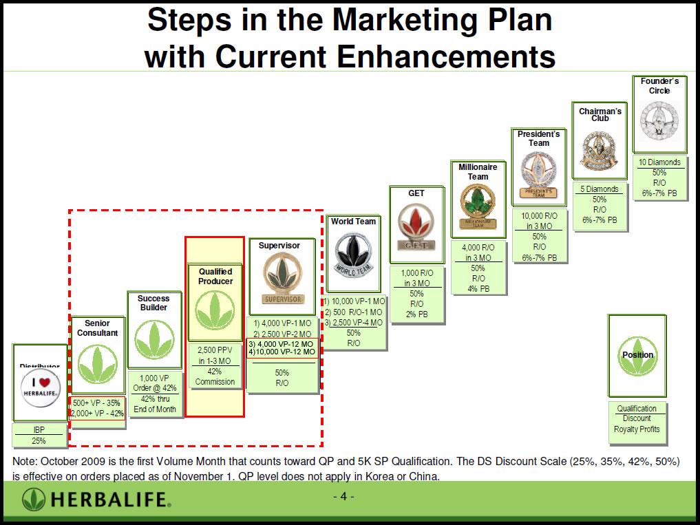 Image result for herbalife marketing plan   Herbalife   Pinterest ...