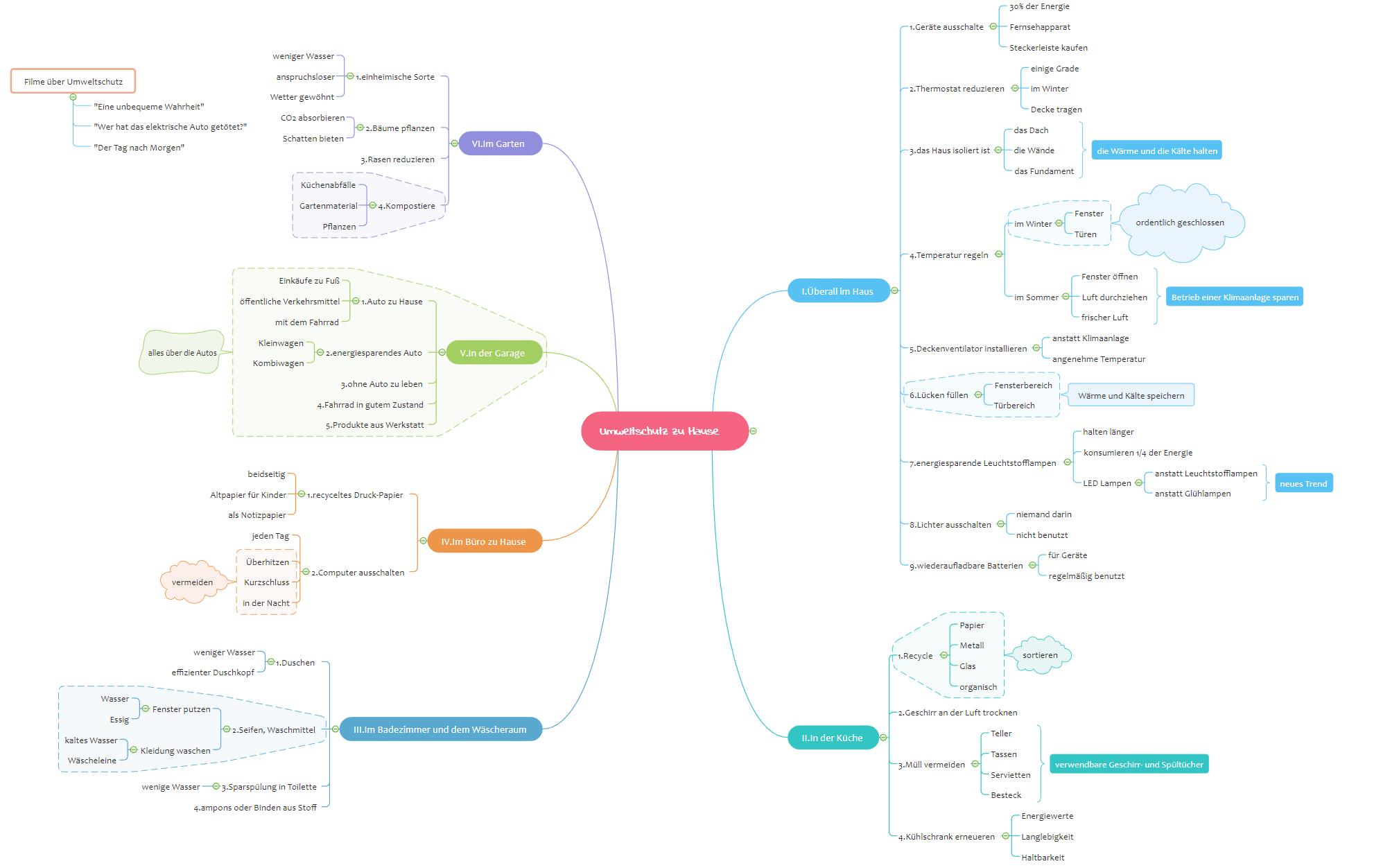 Mindmap Brainstorming Vorlage Umweltschutz zu Hause