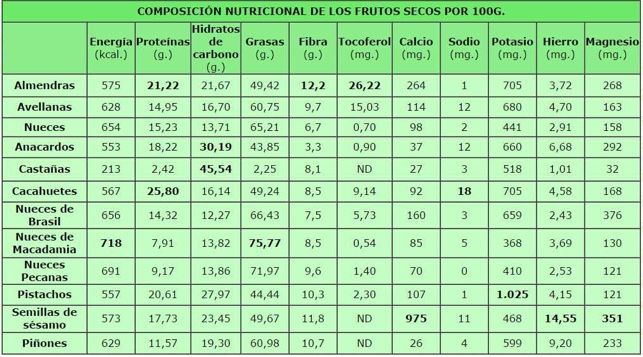 Secos semillas tabla calorias de de frutos y