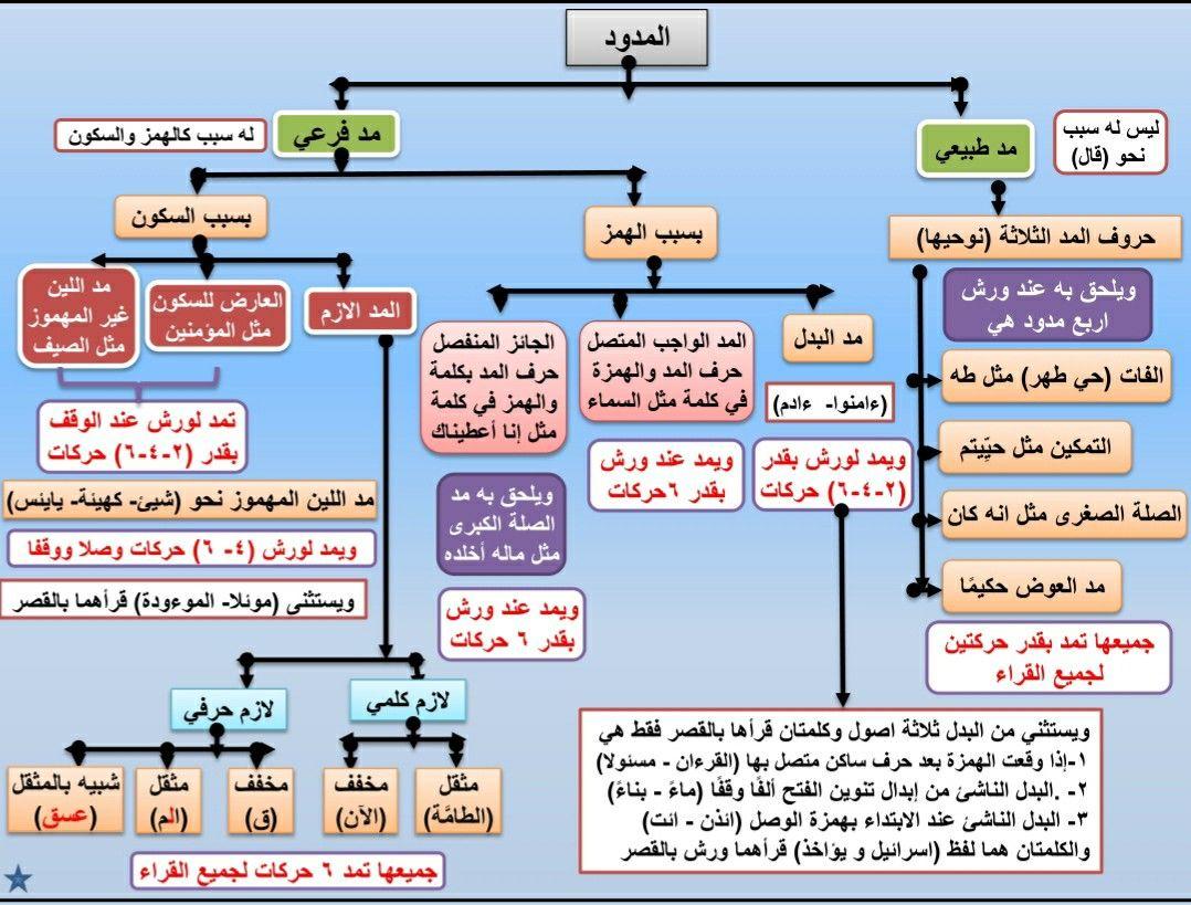 المدود رواية ورش Quran Book Tajweed Quran Quran