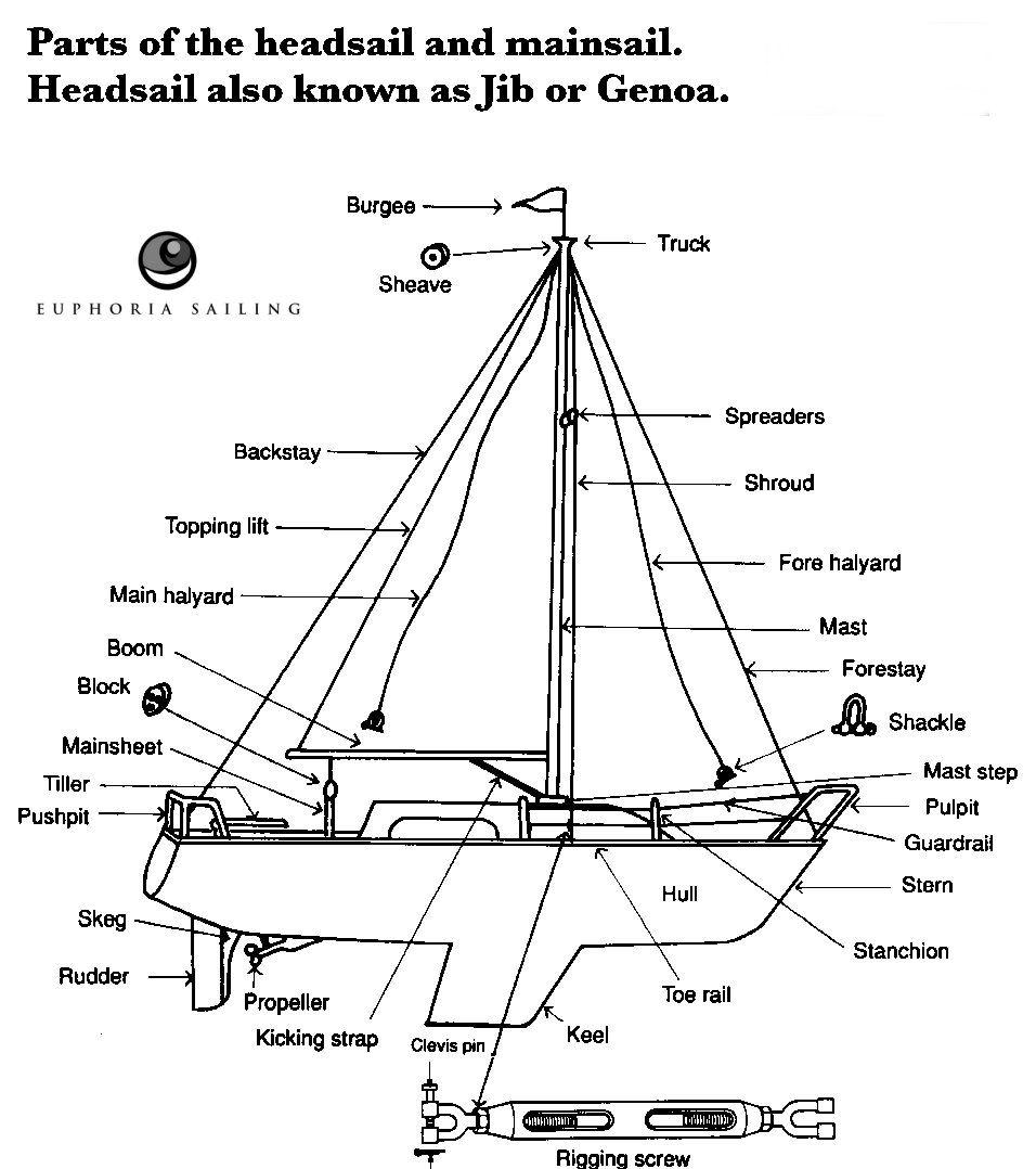 Parts Of Headsail And Mainsail Sailing Boat Boat Parts
