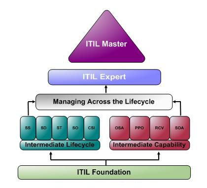 From the itil foundation certificate to certification get certified with global knowledge world   leading provider of accredited training also best images customer service business management change rh pinterest
