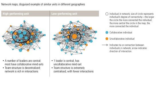 Image The Role Of Leadership Mind Sets In Networks 1 Leadership Innovation Organizational Structure