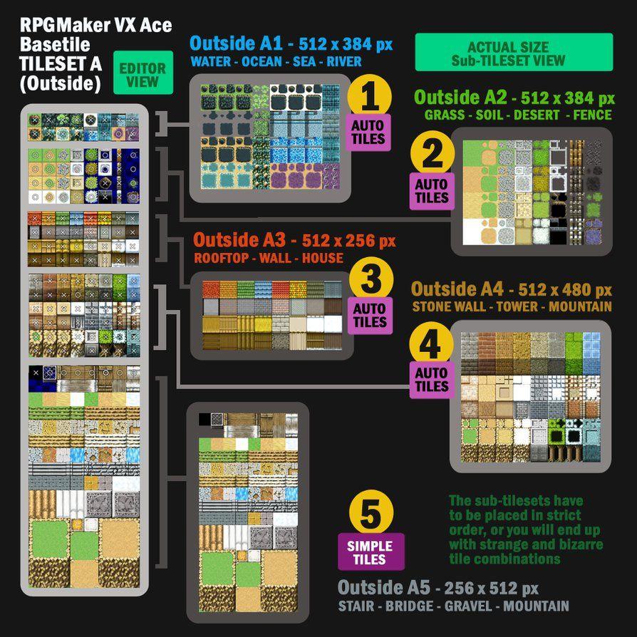 RPG Maker VX Ace Tileset Configurtion by bang-bunny | RPG