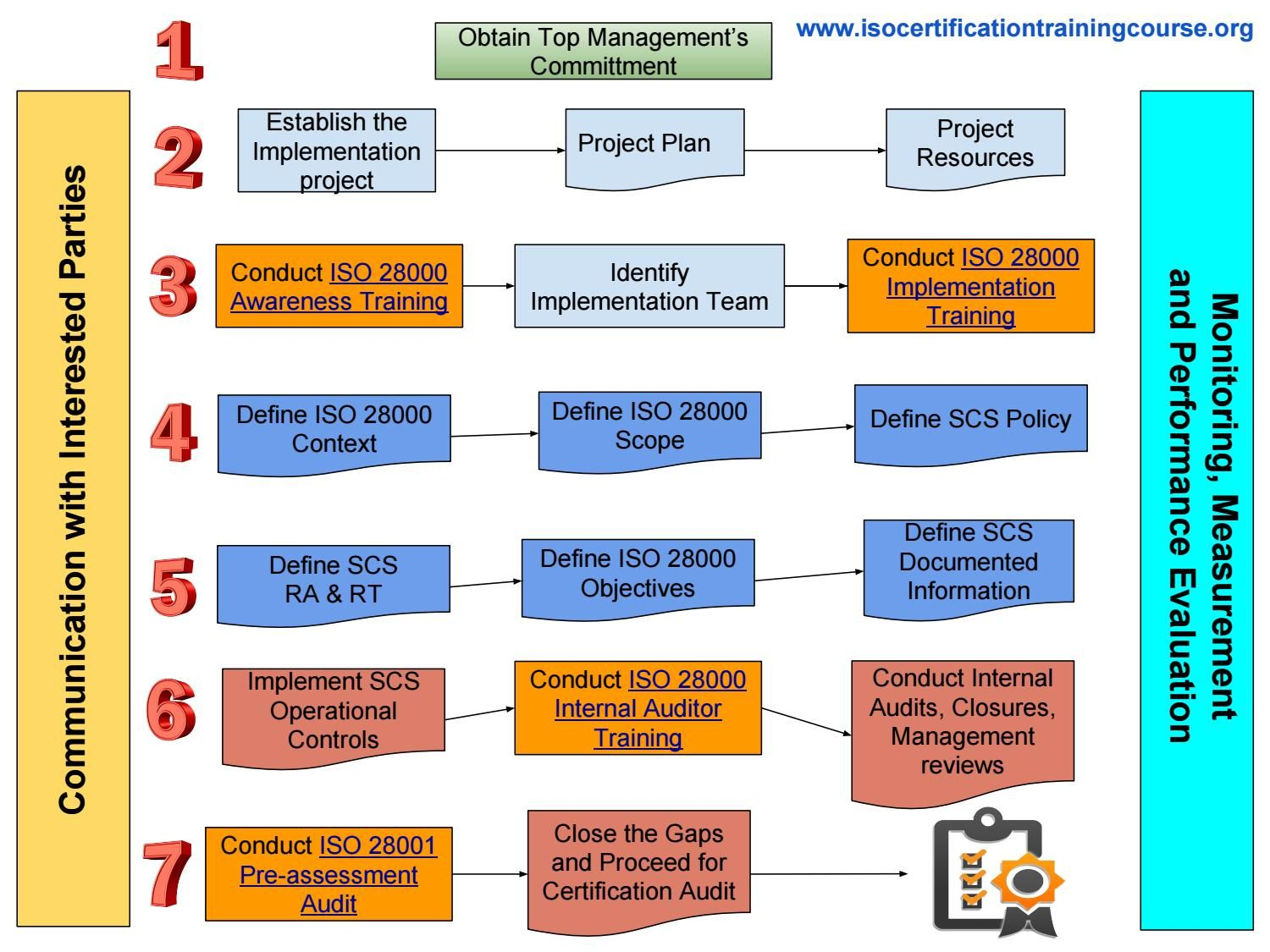 To prepare for iso 28000 certification process step by step for how to prepare for iso 28000 certification process step by step for auditee organizations 1betcityfo Choice Image