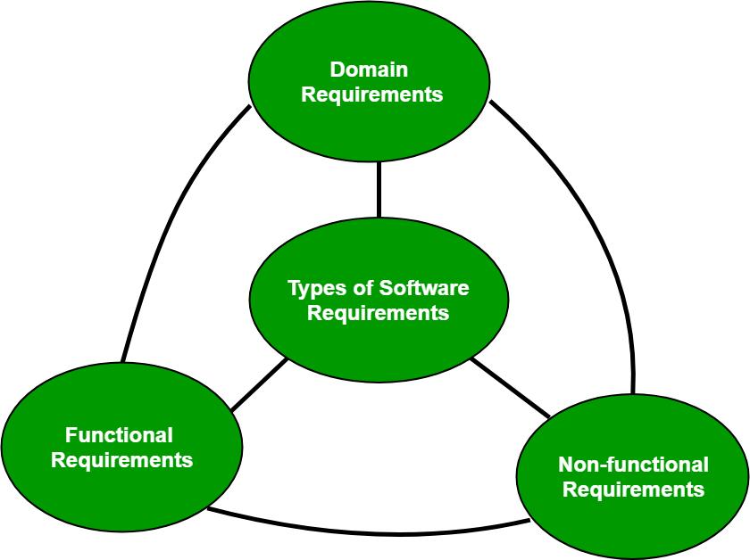 متطلبات البرمجيات في هندسة البرمجيات Software Engineering Software Requirements Pie Chart Chart Engineering