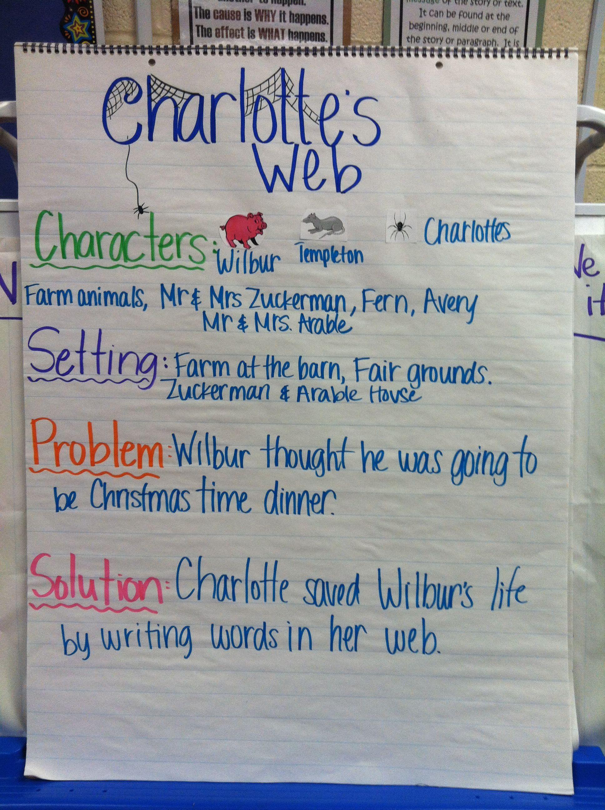 17 Best images about Charlotte\'s Web en Pinterest | Planes docentes ...
